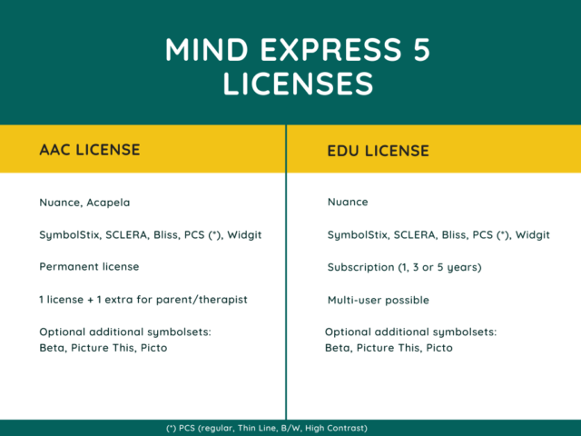 Mind Express 5 table licenses